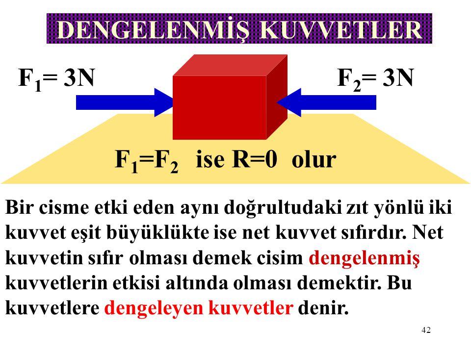 42 DENGELENMİŞ KUVVETLER Bir cisme etki eden aynı doğrultudaki zıt yönlü iki kuvvet eşit büyüklükte ise net kuvvet sıfırdır. Net kuvvetin sıfır olması