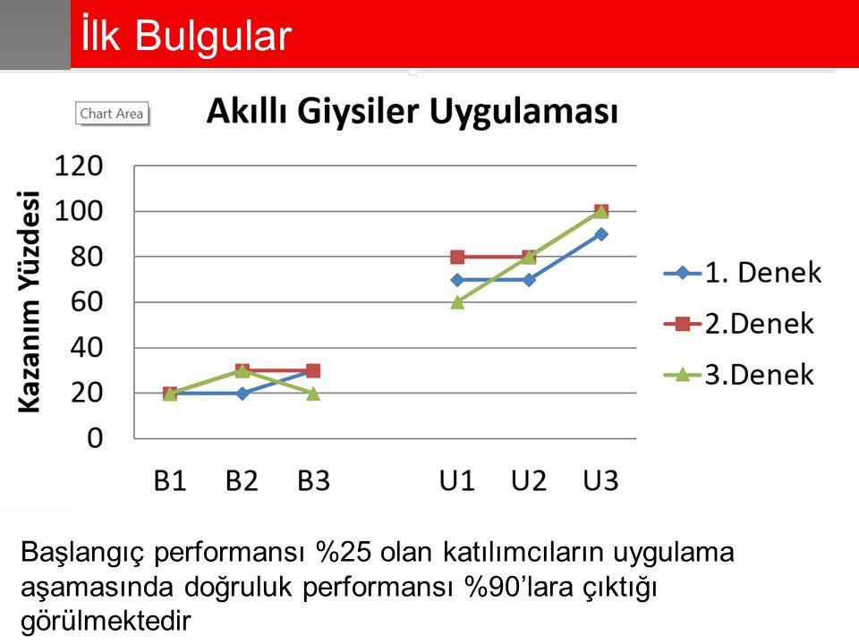 İlk Bulgular Başlangıç performansı %25 olan katılımcıların uygulama aşamasında doğruluk performansı %90'lara çıktığı görülmektedir