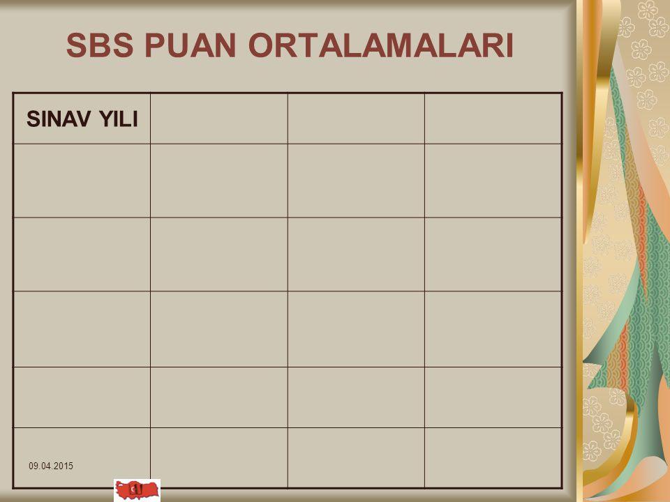 09.04.2015 SBS PUAN ORTALAMALARI SINAV YILI