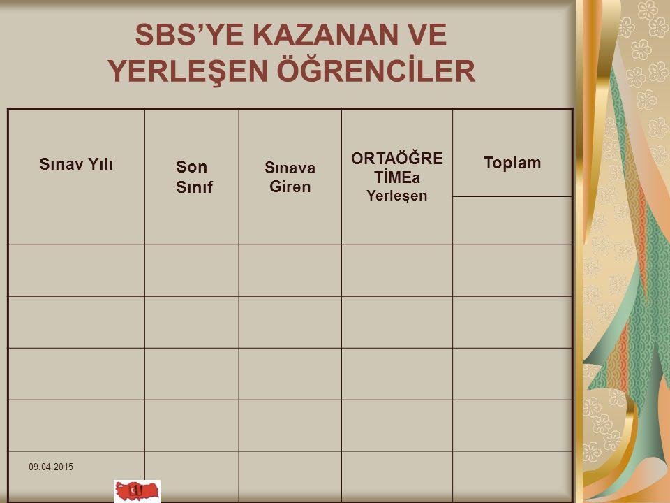09.04.2015 LYS-SBS ÇALIŞMALARI 2011-2012 Hazırlık ve Yetiştirme Kursları yapıldı.(örnek)