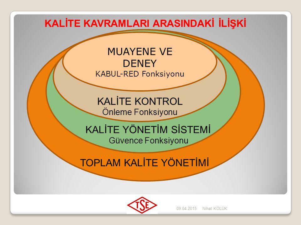 09.04.2015Nihat KÖLÜK  Kalite yönetim sistemi Bir kuruluşu kalite açısından yönlendiren ve kontrol eden yönetim sistemi. Kalite Yönetim Sistemi Nedir
