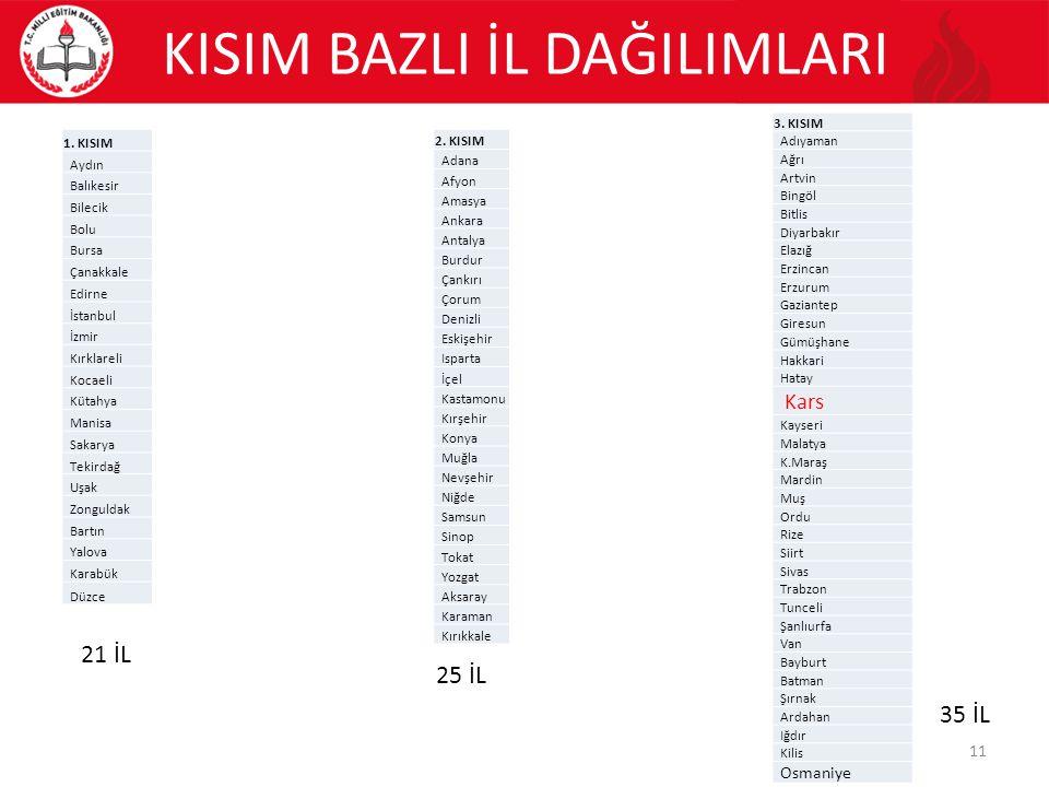 KISIM BAZLI İL DAĞILIMLARI 1. KISIM Aydın Balıkesir Bilecik Bolu Bursa Çanakkale Edirne İstanbul İzmir Kırklareli Kocaeli Kütahya Manisa Sakarya Tekir