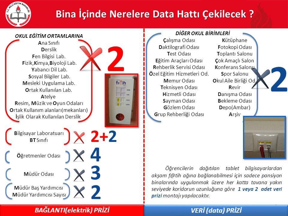 3 Bina İçinde Nerelere Data Hattı Çekilecek ? OKUL EĞİTİM ORTAMLARINA Ana Sınıfı Derslik Fen Bilgisi Lab. Fizik,Kimya,Biyoloji Lab. Yabancı Dil Lab. S