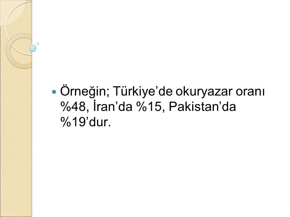 Örneğin; Türkiye'de okuryazar oranı %48, İran'da %15, Pakistan'da %19'dur.