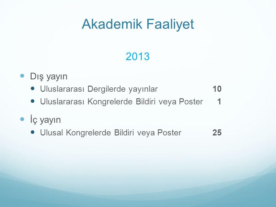 Akademik Faaliyet 2013 Dış yayın Uluslararası Dergilerde yayınlar10 Uluslararası Kongrelerde Bildiri veya Poster 1 İç yayın Ulusal Kongrelerde Bildiri
