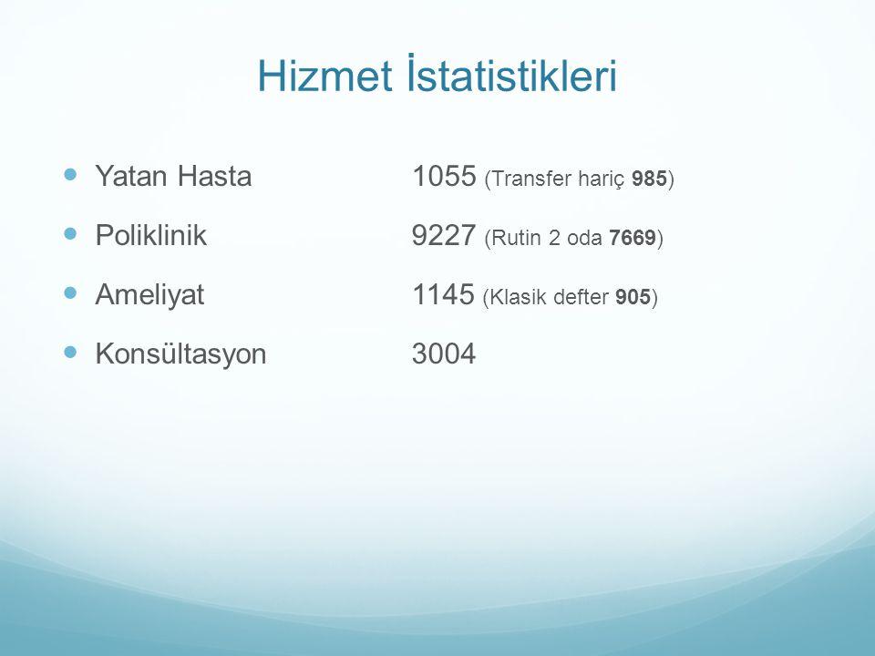 Hizmet İstatistikleri Yatan Hasta1055 (Transfer hariç 985) Poliklinik9227 (Rutin 2 oda 7669) Ameliyat1145 (Klasik defter 905) Konsültasyon3004