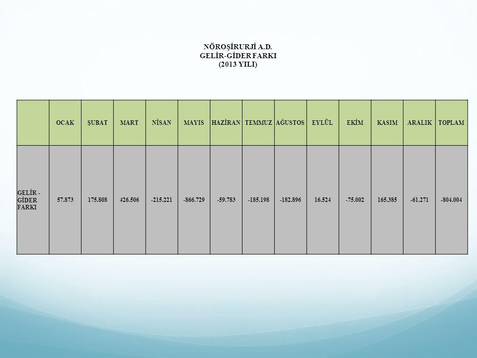 NÖROŞİRURJİ A.D. GELİR-GİDER FARKI (2013 YILI) OCAKŞUBATMARTNİSANMAYISHAZİRANTEMMUZAĞUSTOSEYLÜLEKİMKASIMARALIKTOPLAM GELİR - GİDER FARKI 57.873175.808