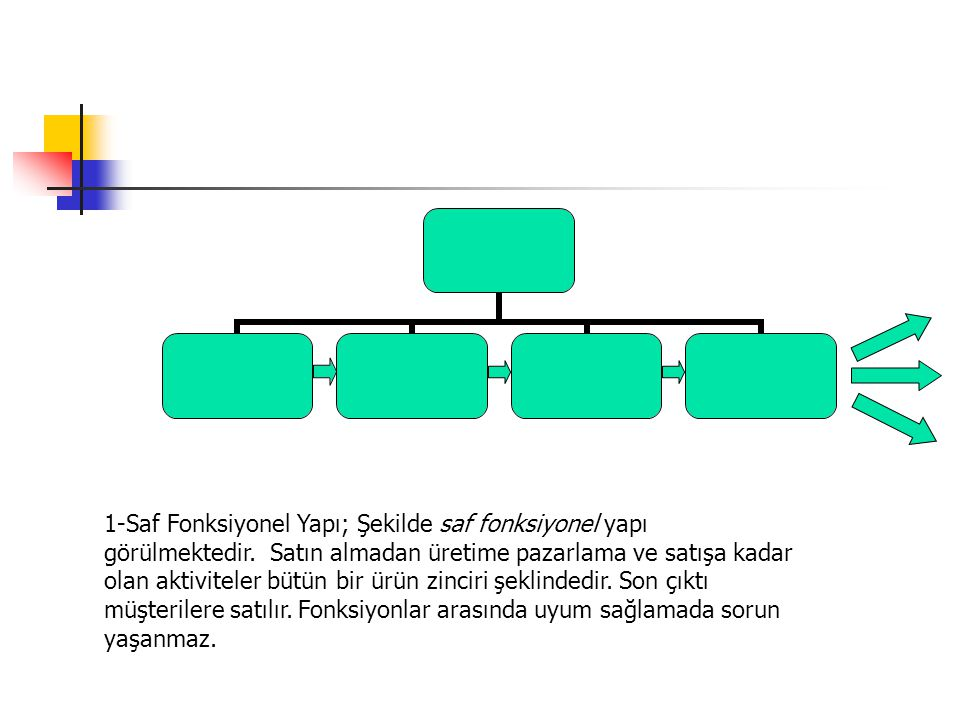 1-Saf Fonksiyonel Yapı; Şekilde saf fonksiyonel yapı görülmektedir. Satın almadan üretime pazarlama ve satışa kadar olan aktiviteler bütün bir ürün zi