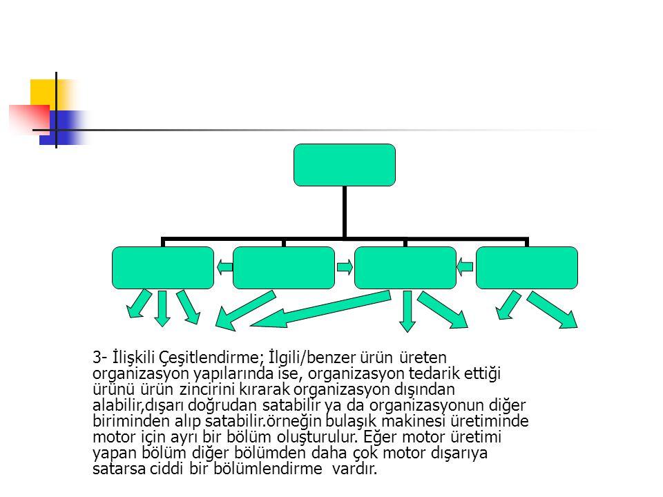 3- İlişkili Çeşitlendirme; İlgili/benzer ürün üreten organizasyon yapılarında ise, organizasyon tedarik ettiği ürünü ürün zincirini kırarak organizasy