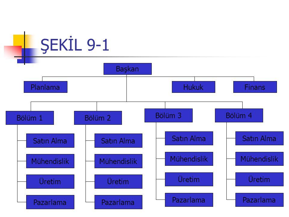 ŞEKİL 9-1 Başkan HukukFinansPlanlama Bölüm 1 Satın Alma Mühendislik Üretim Pazarlama Bölüm 2 Satın Alma Mühendislik Üretim Pazarlama Bölüm 3 Satın Alma Mühendislik Üretim Pazarlama Bölüm 4 Satın Alma Mühendislik Üretim Pazarlama