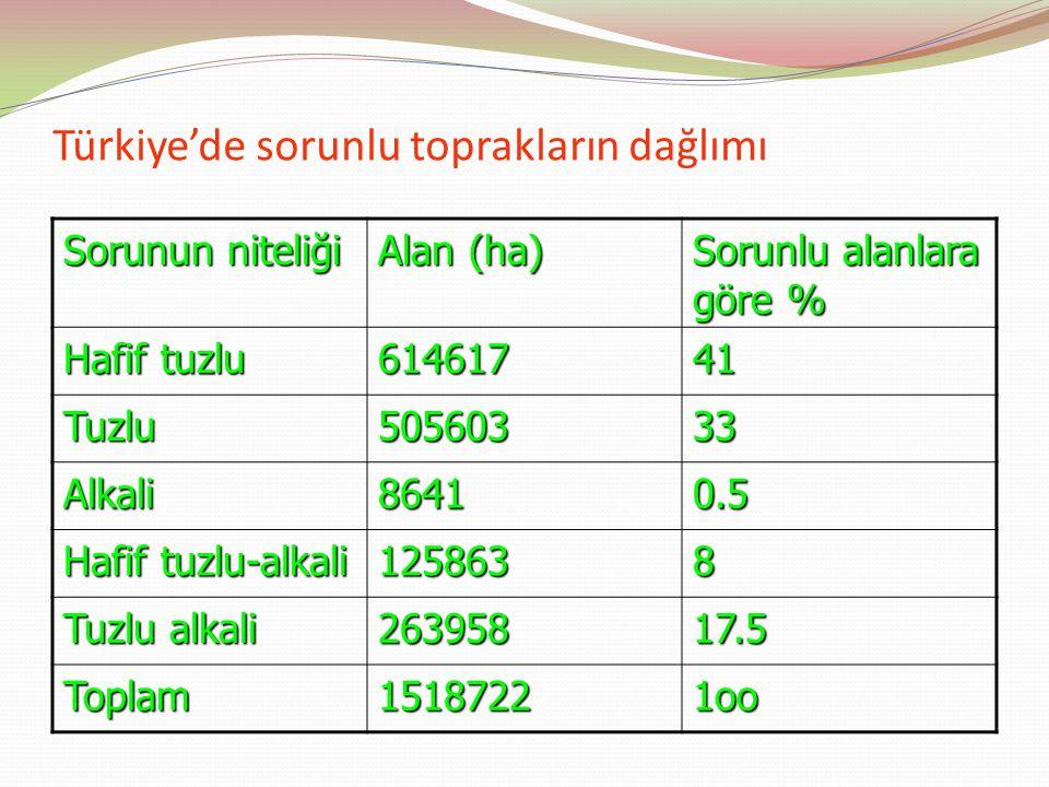 Türkiye'de sorunlu toprakların dağlımı Sorunun niteliği Alan (ha) Sorunlu alanlara göre % Hafif tuzlu 61461741 Tuzlu50560333 Alkali86410.5 Hafif tuzlu-alkali 1258638 Tuzlu alkali 26395817.5 Toplam15187221oo