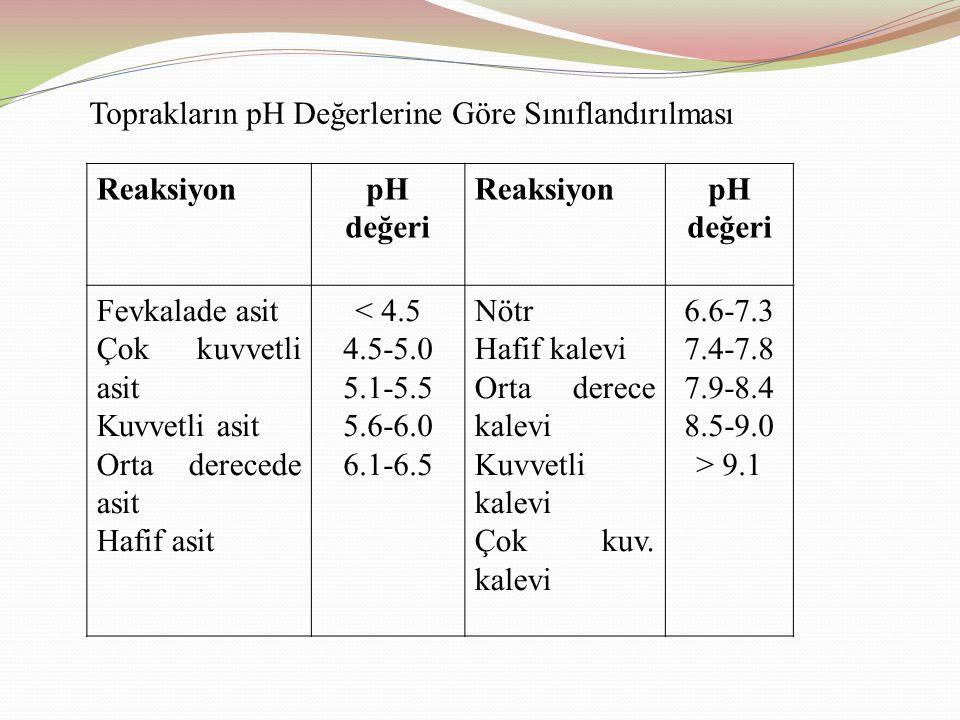 Toprakların pH Değerlerine Göre Sınıflandırılması ReaksiyonpH değeri ReaksiyonpH değeri Fevkalade asit Çok kuvvetli asit Kuvvetli asit Orta derecede asit Hafif asit < 4.5 4.5-5.0 5.1-5.5 5.6-6.0 6.1-6.5 Nötr Hafif kalevi Orta derece kalevi Kuvvetli kalevi Çok kuv.
