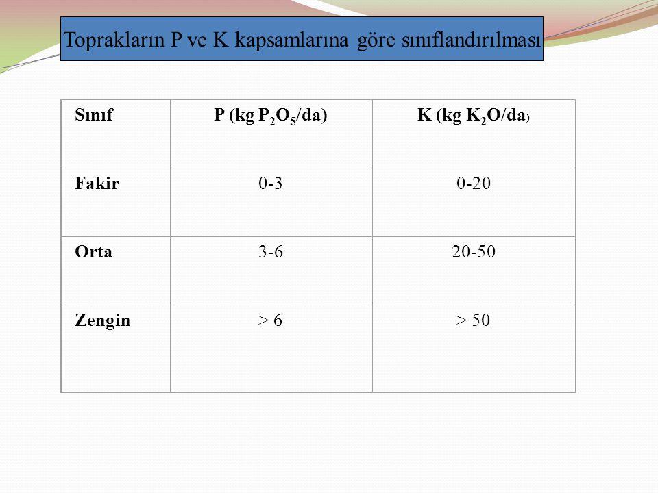 SınıfP (kg P 2 O 5 /da)K (kg K 2 O/da ) Fakir0-30-20 Orta3-620-50 Zengin> 6> 50 Toprakların P ve K kapsamlarına göre sınıflandırılması