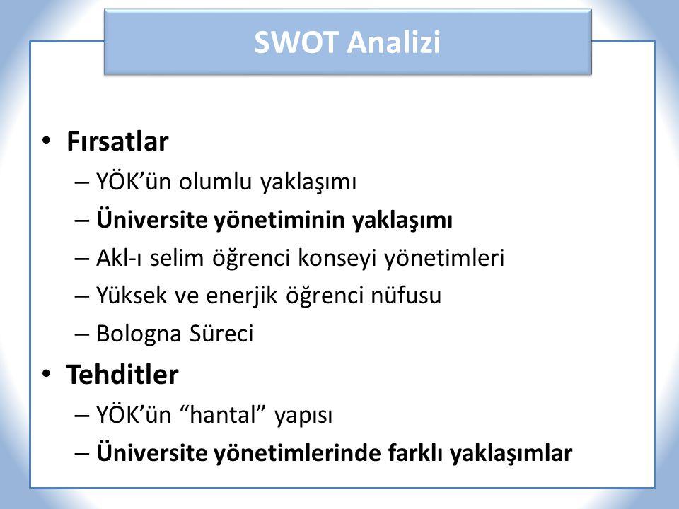 SWOT Analizi Fırsatlar – YÖK'ün olumlu yaklaşımı – Üniversite yönetiminin yaklaşımı – Akl-ı selim öğrenci konseyi yönetimleri – Yüksek ve enerjik öğrenci nüfusu – Bologna Süreci Tehditler – YÖK'ün hantal yapısı – Üniversite yönetimlerinde farklı yaklaşımlar
