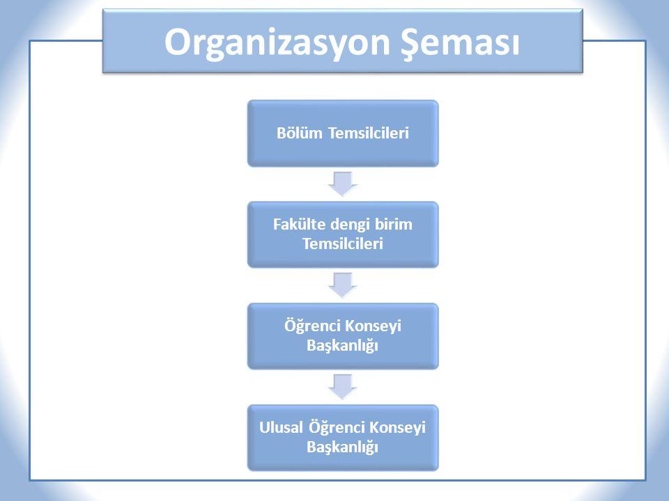 Organizasyon Şeması Bölüm Temsilcileri Fakülte dengi birim Temsilcileri Öğrenci Konseyi Başkanlığı Ulusal Öğrenci Konseyi Başkanlığı