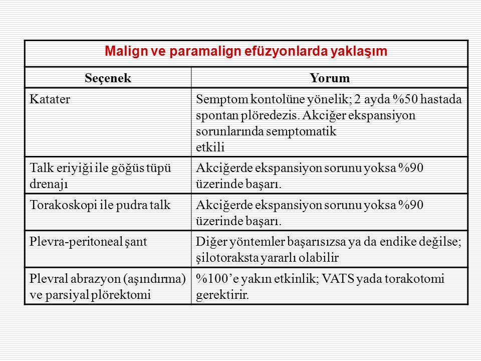 Malign ve paramalign efüzyonlarda yaklaşım SeçenekYorum KataterSemptom kontolüne yönelik; 2 ayda %50 hastada spontan plöredezis.