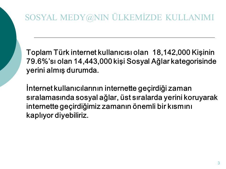 3 Toplam Türk internet kullanıcısı olan 18,142,000 Kişinin 79.6%'sı olan 14,443,000 kişi Sosyal Ağlar kategorisinde yerini almış durumda. İnternet kul