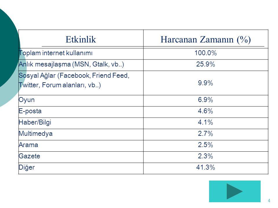 EtkinlikHarcanan Zamanın (%) Toplam internet kullanımı100.0% Anlık mesajlaşma (MSN, Gtalk, vb..)25.9% Sosyal Ağlar (Facebook, Friend Feed, Twitter, Forum alanları, vb..) 9.9% Oyun6.9% E-posta4.6% Haber/Bilgi4.1% Multimedya2.7% Arama2.5% Gazete2.3% Diğer41.3% 4