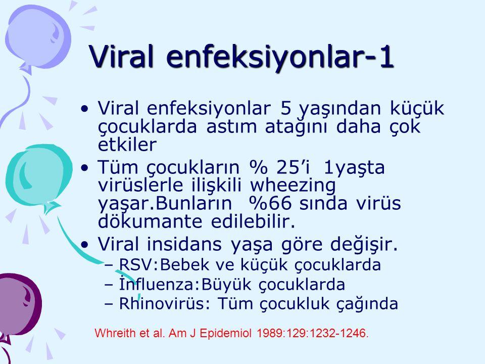 Viral enfeksiyonlar-1 Viral enfeksiyonlar 5 yaşından küçük çocuklarda astım atağını daha çok etkiler Tüm çocukların % 25'i 1yaşta virüslerle ilişkili