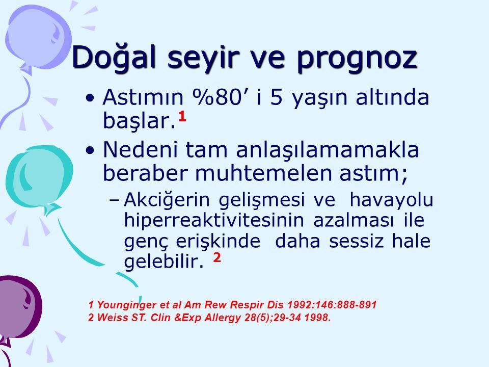 Doğal seyir ve prognoz Astımın %80' i 5 yaşın altında başlar. 1 Nedeni tam anlaşılamamakla beraber muhtemelen astım; –Akciğerin gelişmesi ve havayolu
