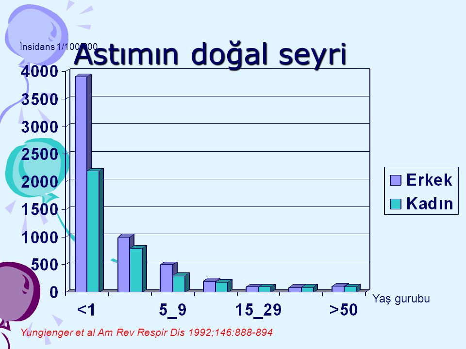 Astımın doğal seyri Yaş gurubu İnsidans 1/100.000 Yungienger et al Am Rev Respir Dis 1992;146:888-894