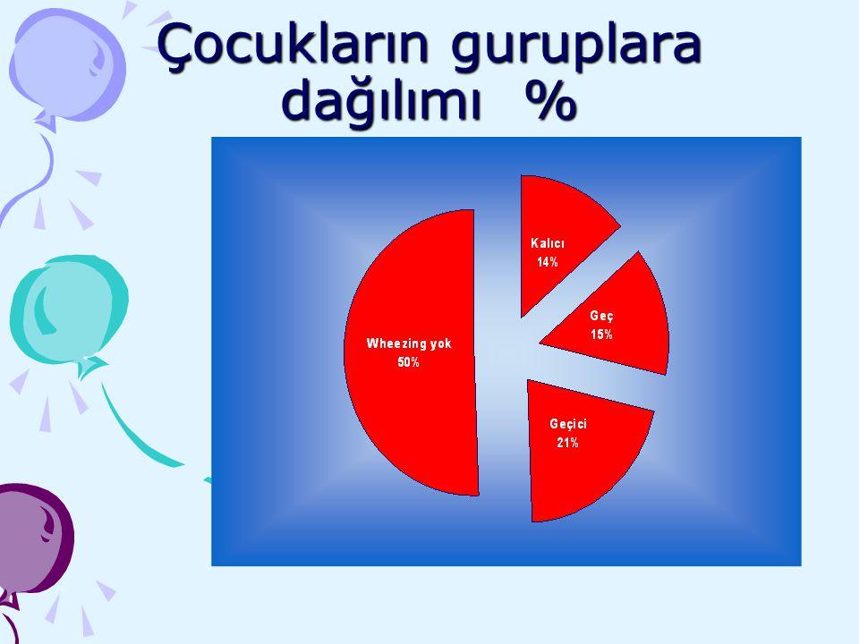 Çocukların guruplara dağılımı % %