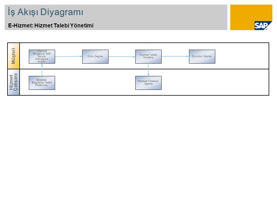 İş Akışı Diyagramı E-Hizmet: Hizmet Talebi Yönetimi Ürün Seçme Hizmet Talebi Yaratma Durumu İzleme İnternet Müşterisi Self Servis olanağına erişim Hiz