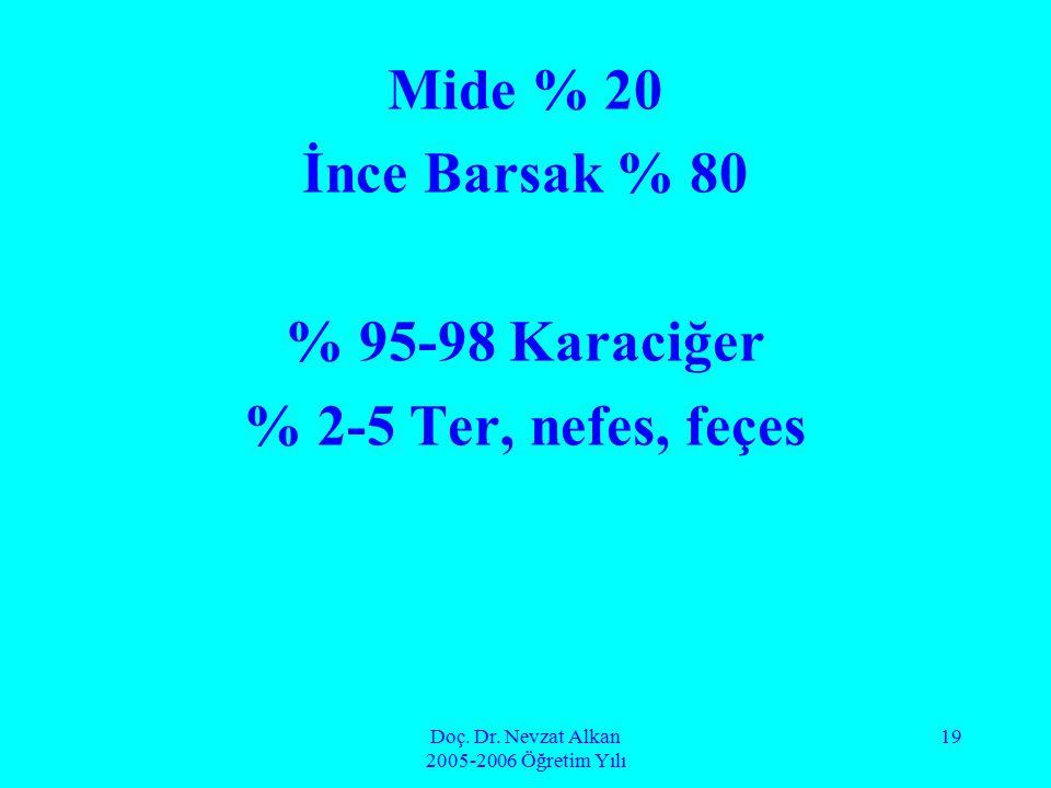 Doç. Dr. Nevzat Alkan 2005-2006 Öğretim Yılı 19 Mide % 20 İnce Barsak % 80 % 95-98 Karaciğer % 2-5 Ter, nefes, feçes