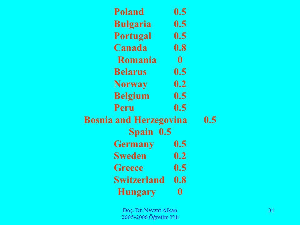 Doç. Dr. Nevzat Alkan 2005-2006 Öğretim Yılı 31 Poland0.5 Bulgaria0.5 Portugal0.5 Canada0.8 Romania0 Belarus0.5 Norway0.2 Belgium0.5 Peru0.5 Bosnia an