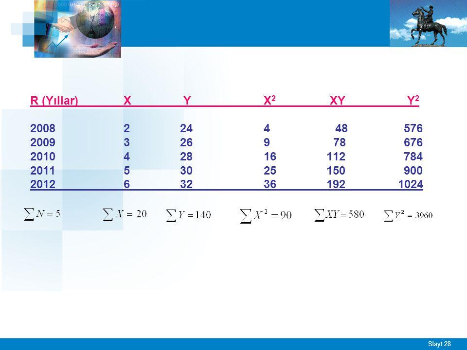 Slayt 28 R (Yıllar)X Y X 2 XY Y 2 20082 24 4 48 576 20093 269 78676 20104 28 16 112784 20115 30 25 150 900 20126 32 36 192 1024
