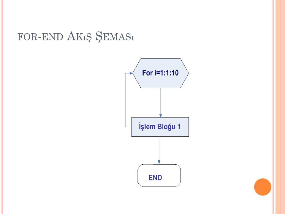 WHILE - END D ÖNGÜSÜ Bir şart sağlandığı sürece program içersindeki bir grup işlemin tekrarlanması istendiğinde kullanılır.