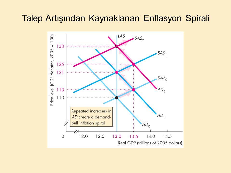 Talep Artışından Kaynaklanan Enflasyon Spirali