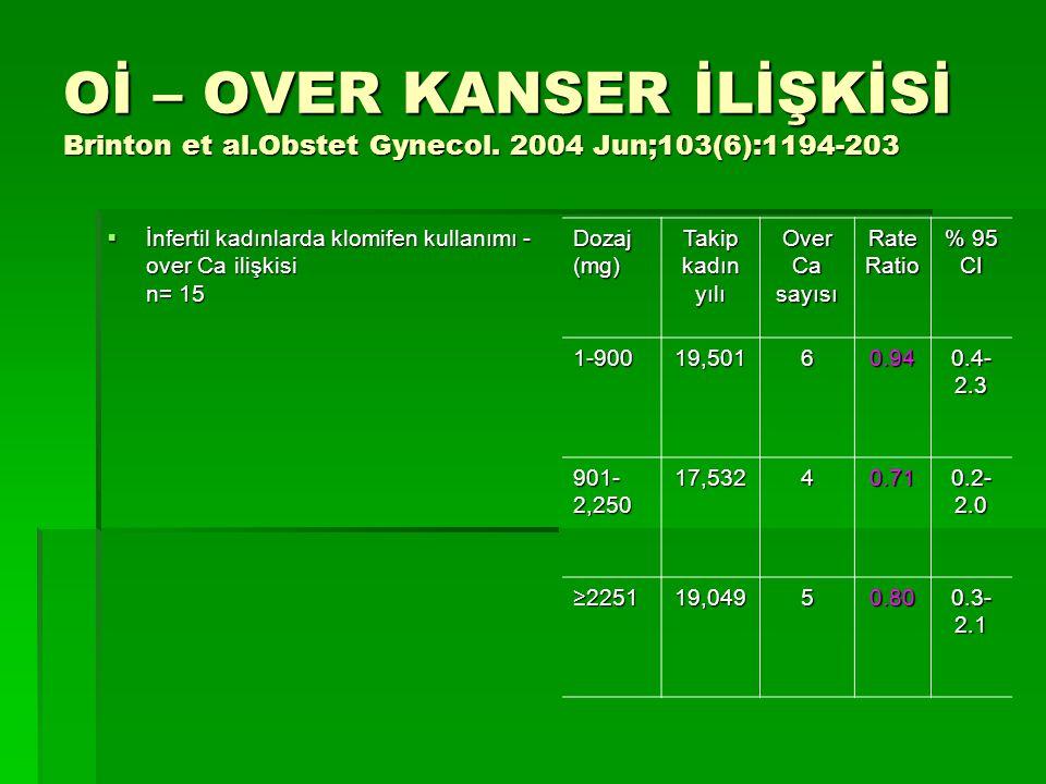 Oİ – OVER KANSER İLİŞKİSİ Brinton et al.Obstet Gynecol. 2004 Jun;103(6):1194-203  İnfertil kadınlarda klomifen kullanımı - over Ca ilişkisi n= 15 Doz