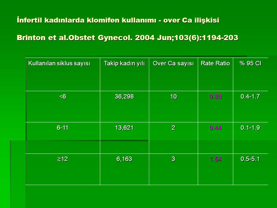 İnfertil kadınlarda klomifen kullanımı - over Ca ilişkisi Brinton et al.Obstet Gynecol. 2004 Jun;103(6):1194-203 Kullanılan siklus sayısı Takip kadın