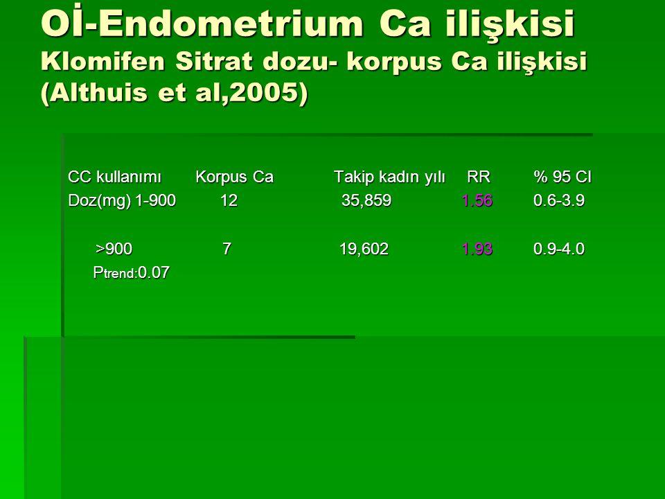 Oİ-Endometrium Ca ilişkisi Klomifen Sitrat dozu- korpus Ca ilişkisi (Althuis et al,2005) CC kullanımı Korpus CaTakip kadın yılıRR% 95 CI Doz(mg)1-900