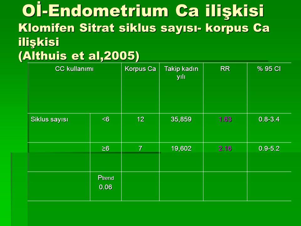 Oİ-Endometrium Ca ilişkisi Klomifen Sitrat siklus sayısı- korpus Ca ilişkisi (Althuis et al,2005) Oİ-Endometrium Ca ilişkisi Klomifen Sitrat siklus sa