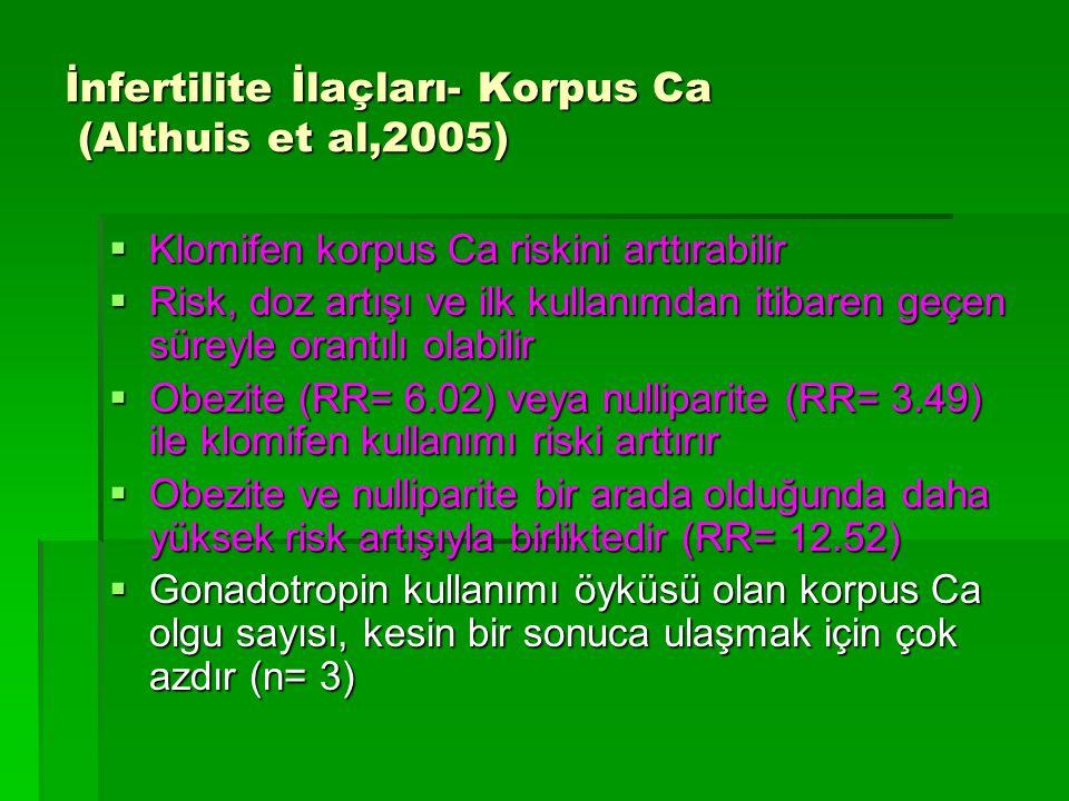 İnfertilite İlaçları- Korpus Ca (Althuis et al,2005)  Klomifen korpus Ca riskini arttırabilir  Risk, doz artışı ve ilk kullanımdan itibaren geçen sü