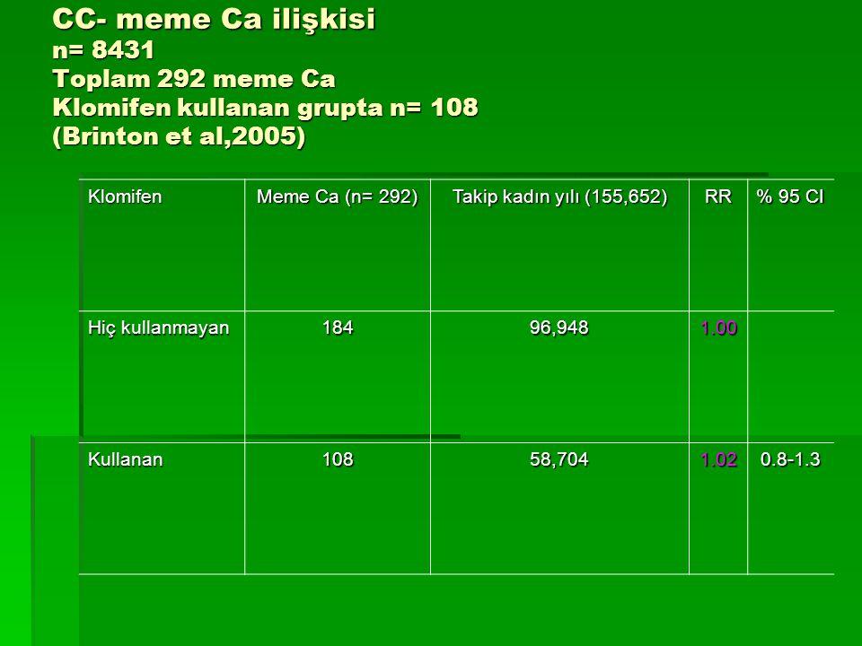 CC- meme Ca ilişkisi n= 8431 Toplam 292 meme Ca Klomifen kullanan grupta n= 108 (Brinton et al,2005) Klomifen Meme Ca (n= 292) Takip kadın yılı (155,6