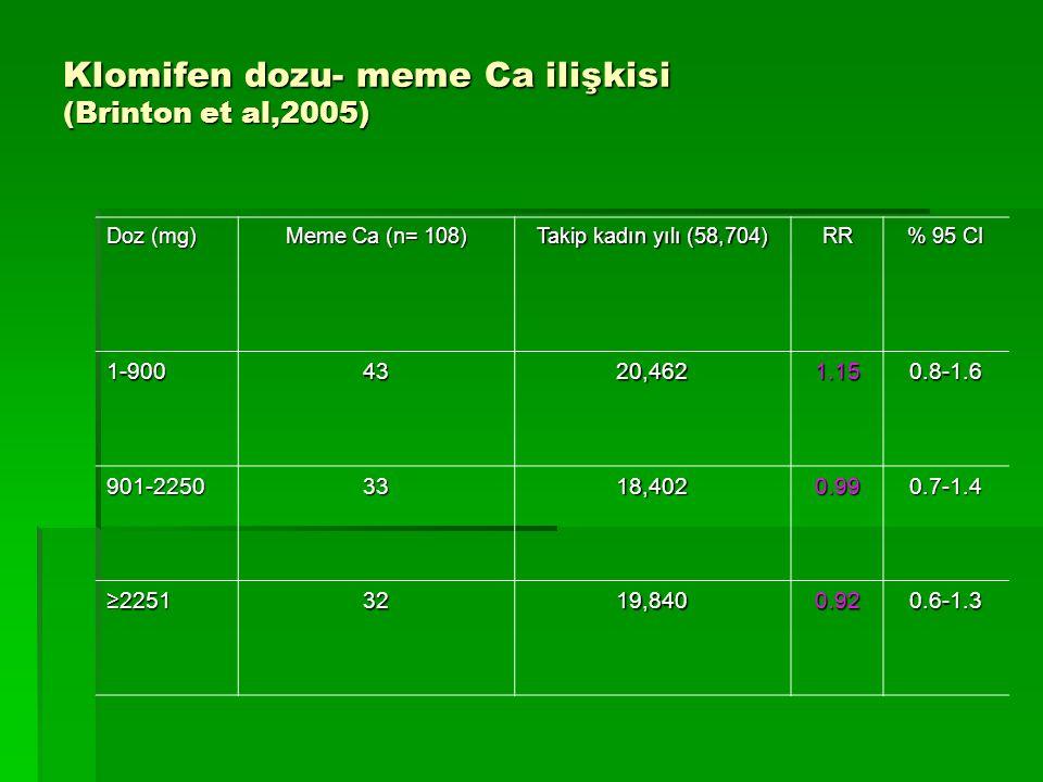 Klomifen dozu- meme Ca ilişkisi (Brinton et al,2005) Doz (mg) Meme Ca (n= 108) Takip kadın yılı (58,704) RR % 95 CI 1-9004320,4621.150.8-1.6 901-22503