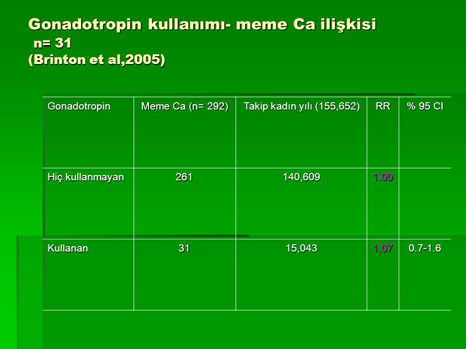 Gonadotropin kullanımı- meme Ca ilişkisi n= 31 (Brinton et al,2005) Gonadotropin Meme Ca (n= 292) Takip kadın yılı (155,652) RR % 95 CI Hiç kullanmaya