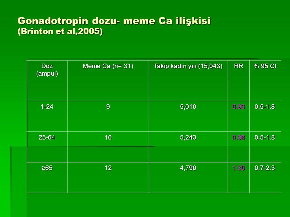 Gonadotropin dozu- meme Ca ilişkisi (Brinton et al,2005) Doz (ampul) Meme Ca (n= 31) Takip kadın yılı (15,043) RR % 95 CI 1-2495,0100.930.5-1.8 25-641