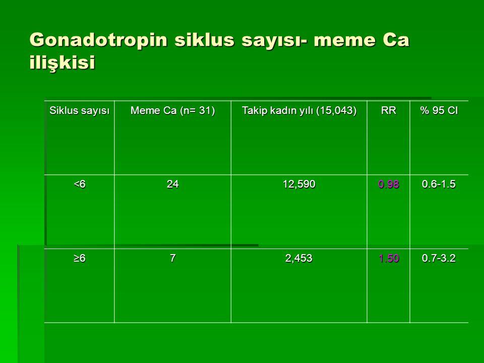 Gonadotropin siklus sayısı- meme Ca ilişkisi Siklus sayısı Meme Ca (n= 31) Takip kadın yılı (15,043) RR % 95 CI <62412,5900.980.6-1.5 ≥672,4531.500.7-