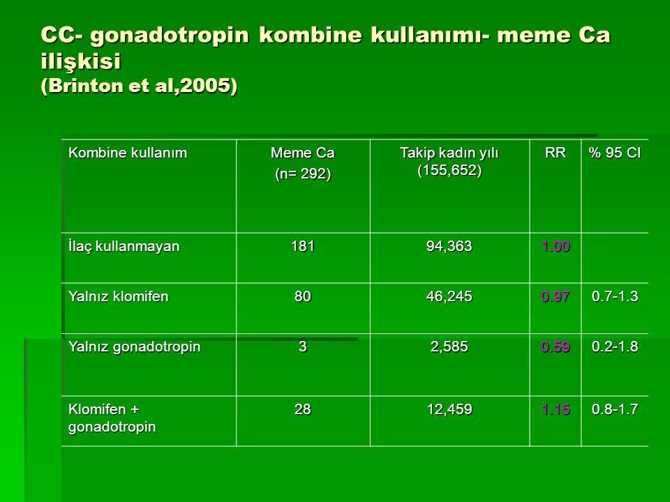 CC- gonadotropin kombine kullanımı- meme Ca ilişkisi (Brinton et al,2005) Kombine kullanım Meme Ca (n= 292) Takip kadın yılı (155,652) RR % 95 CI İlaç