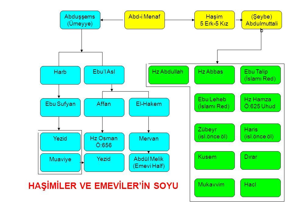Abd-i MenafHaşim 5 Erk-5 Kız (Şeybe) Abdulmuttali b Ebu'l AslHz Abdullah Hz Hamza Ö:625 Uhud Ebu Talip (İslamı Red) Hz Abbas Ebu Leheb (İslamı Red) Dı