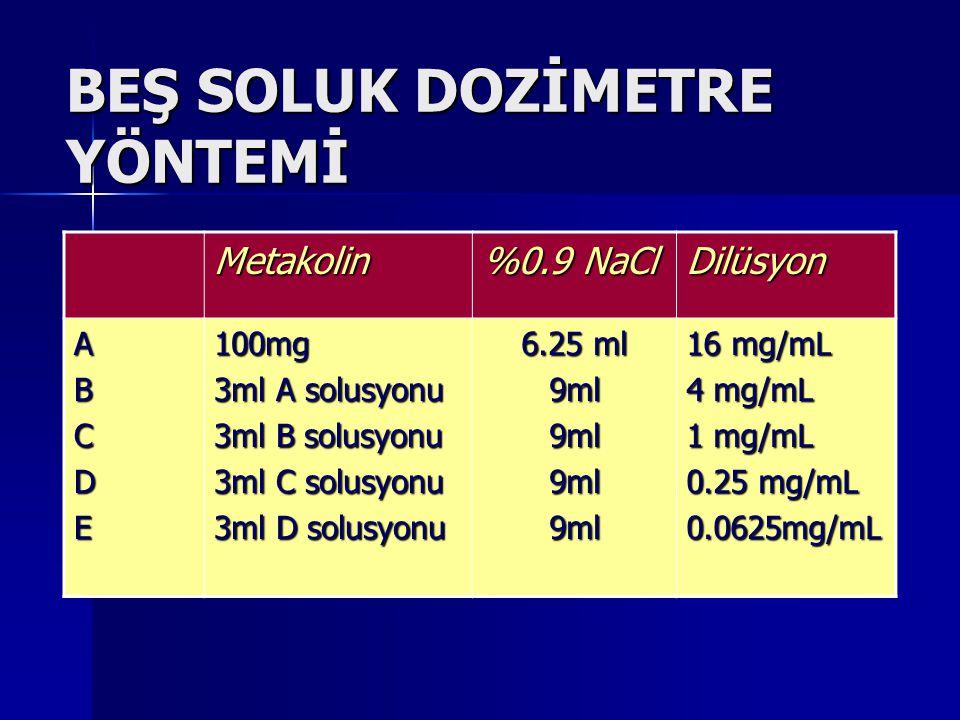BEŞ SOLUK DOZİMETRE YÖNTEMİ Metakolin %0.9 NaCl Dilüsyon ABCDE100mg 3ml A solusyonu 3ml B solusyonu 3ml C solusyonu 3ml D solusyonu 6.25 ml 9ml9ml9ml9