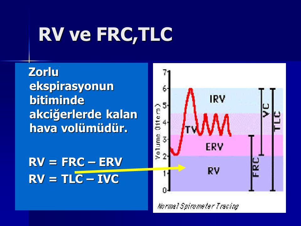 RV ve FRC,TLC Zorlu ekspirasyonun bitiminde akciğerlerde kalan hava volümüdür. Zorlu ekspirasyonun bitiminde akciğerlerde kalan hava volümüdür. RV = F