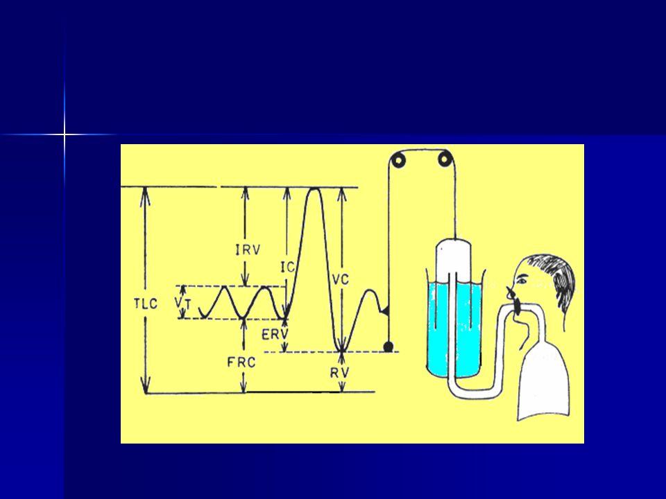 ALVEOLER VOLÜMÜN (V A ) ÖLÇÜMÜ Difüzyon testi esnasında, birim hacim başına düşen CO difüzyonunu saptamak için V A ölçümü gerekir.