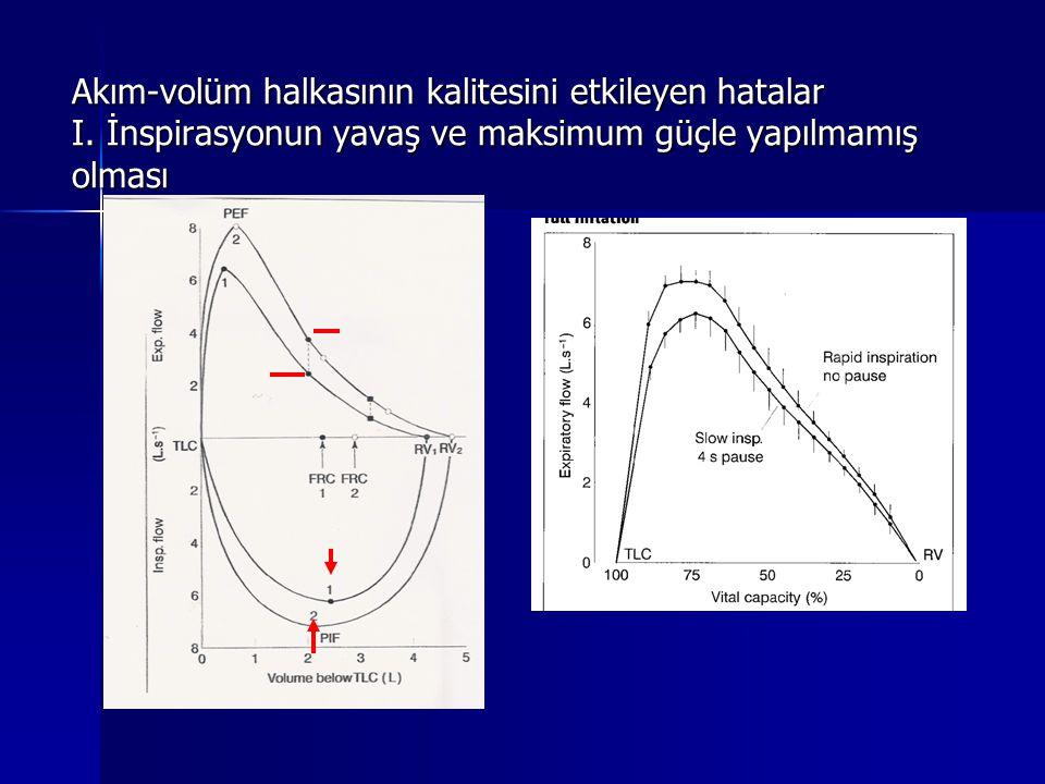 Akım-volüm halkasının kalitesini etkileyen hatalar I. İnspirasyonun yavaş ve maksimum güçle yapılmamış olması