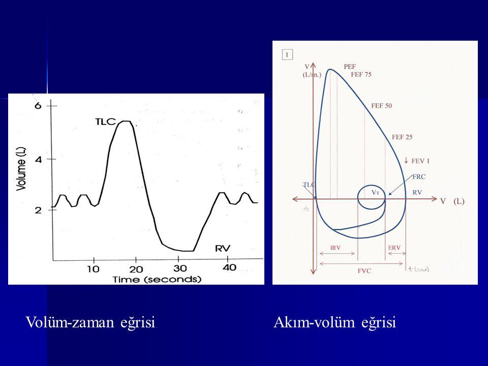 TERMİNOLOJİ Transfer Faktör (T L CO ) Transfer Faktör (T L CO ) (ERS-1993) (mmol.min -1 kPa -1 ) (ERS-1993) (mmol.min -1 kPa -1 ) Difüzyon Kapasitesi (D L CO) Difüzyon Kapasitesi (D L CO) (ATS-1995) (mL.min -1 mmHg -1 ) D L CO/T L CO=3:1, D L COx0,33 =T L CO D L CO/T L CO=3:1, D L COx0,33 =T L CO D L/ V A (D L CO/V A ) = T L/ V A =K CO D L/ V A (D L CO/V A ) = T L/ V A =K CO ( mL.min -1 mmHg -1 L -1 ) ( mL.min -1 mmHg -1 L -1 ) D L COAdj D L COAdj
