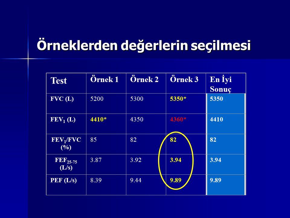 Örneklerden değerlerin seçilmesi Test Örnek 1Örnek 2Örnek 3En İyi Sonuç FVC (L)520053005350*5350 FEV 1 (L)4410*43504360*4410 FEV 1 /FVC (%) 8582 FEF 2